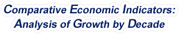 Maryland - Comparative Economic Indicators: Analysis of Growth By Decade, 1970-2016