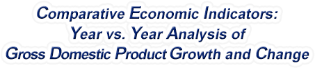 Maryland - Year vs. Year Analysis of Gross Domestic Product Growth and Change, 1969-2018