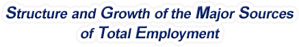 Maryland Structure & Growth of the Major Sources of Total Employment